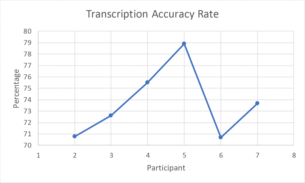 Graph showing accuracy rate of Zoom automatic transcripton