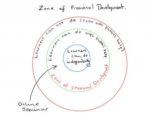 Diagram of the Zone of Proximal Development