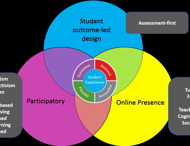 Designing modules: our educational framework