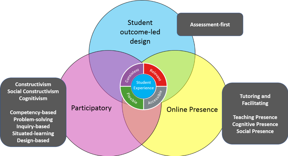 UCEM Educational Framework