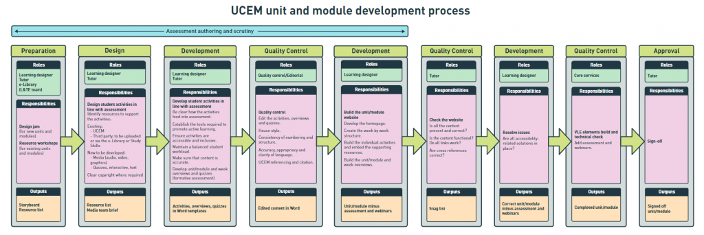 A diagram showing the production process at UCEM. There are nine stages, from left to right, each involving different roles and responsibilities and resulting in different outputs.